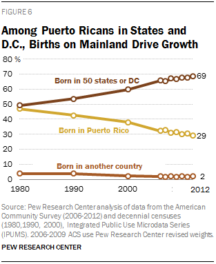 Among Puerto Ricans in States and D.C., Births on Mainland Drive Growth