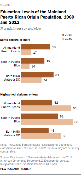Education Levels of the Mainland Puerto Rican Origin Population, 1980 and 2012