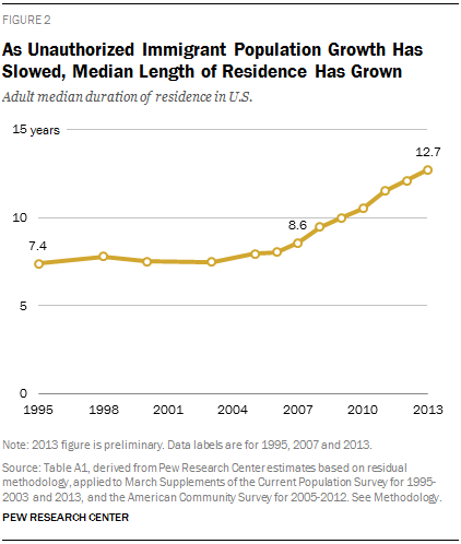 As Unauthorized Immigrant Population Growth Has Slowed, Median Length of Residence Has Grown