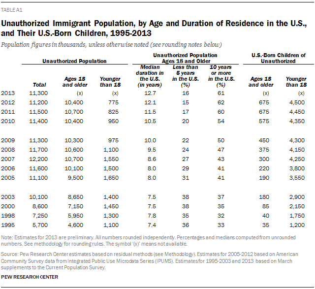 Unauthorized Immigrant Population, by Age and Duration of Residence in the U.S., and Their U.S.-Born Children, 1995-2013