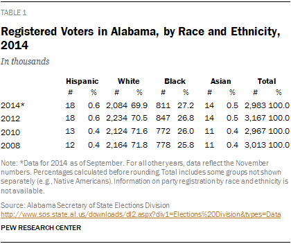 Registered Voters in Alabama, by Race and Ethnicity, 2014