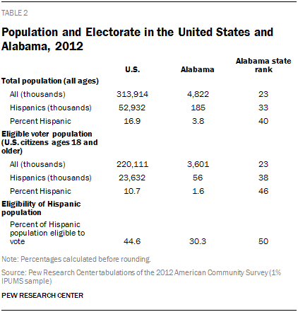 Population and Electorate in the United States and Alabama, 2012