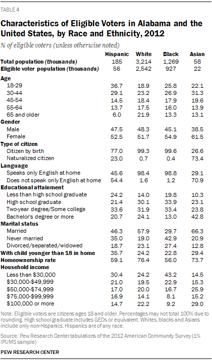 Characteristics of Eligible Voters in Alabama and the United States, by Race and Ethnicity, 2012