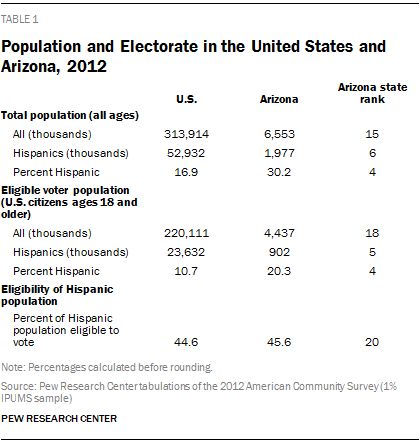 Population and Electorate in the United States and Arizona, 2012