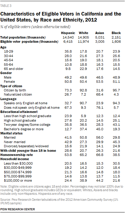 Characteristics of Eligible Voters in California and the United States, by Race and Ethnicity, 2012