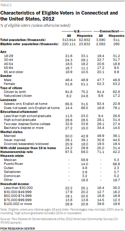Characteristics of Eligible Voters in Connecticut and the United States, 2012