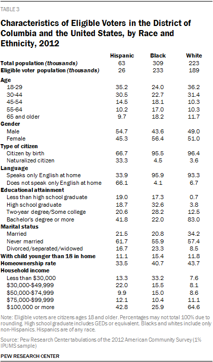 Characteristics of Eligible Voters in the District of Columbia and the United States, by Race and Ethnicity, 2012