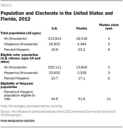 Population and Electorate in the United States and Florida, 2012