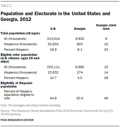 Population and Electorate in the United States and Georgia, 2012