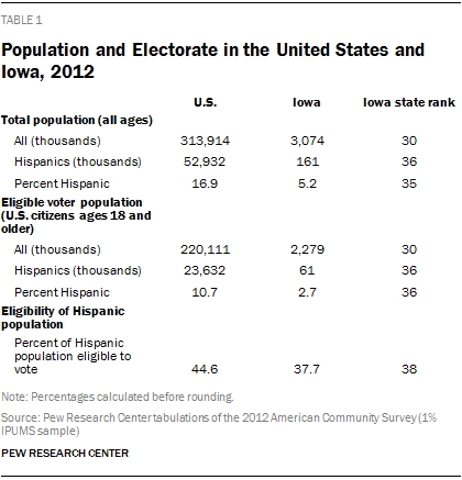 Population and Electorate in the United States and Iowa, 2012