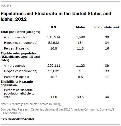 Population and Electorate in the United States and Idaho, 2012