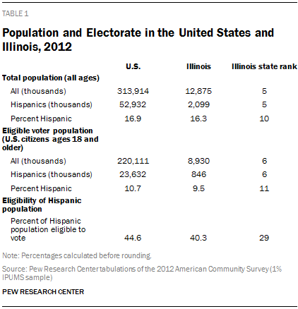 Population and Electorate in the United States and Illinois, 2012
