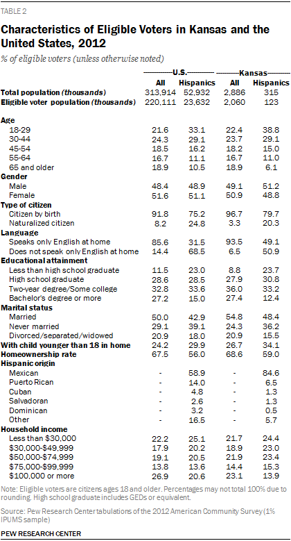 Characteristics of Eligible Voters in Kansas and the United States, 2012