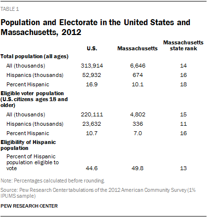 Population and Electorate in the United States and Massachusetts, 2012