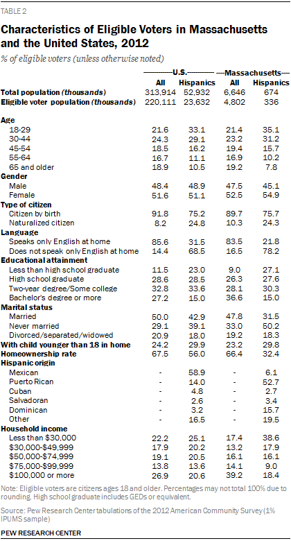 Characteristics of Eligible Voters in Massachusetts and the United States, 2012