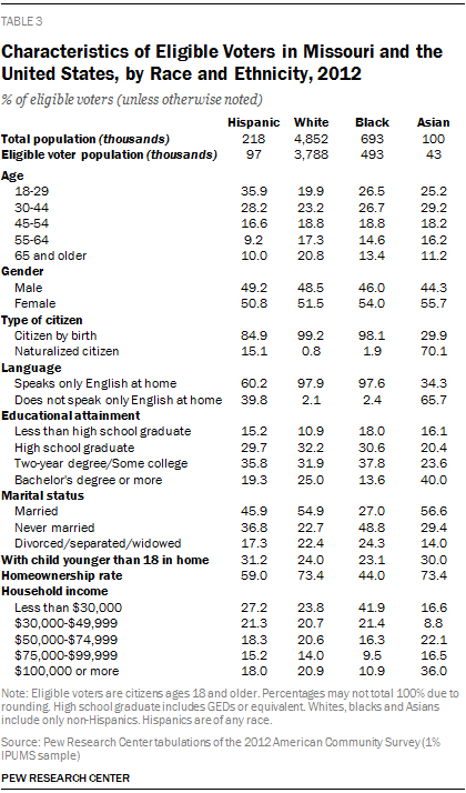 Characteristics of Eligible Voters in Missouri and the United States, by Race and Ethnicity, 2012
