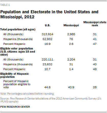 Population and Electorate in the United States and Mississippi, 2012