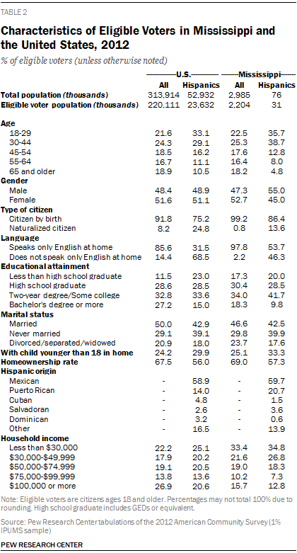 Characteristics of Eligible Voters in Mississippi and the United States, 2012