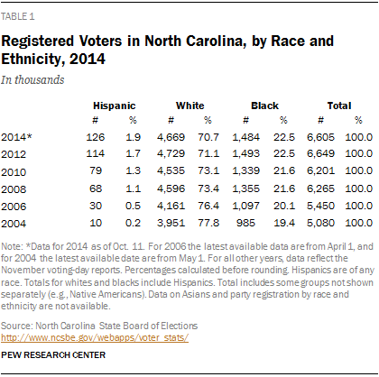 Registered Voters in North Carolina, by Race and Ethnicity, 2014