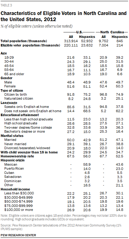 Characteristics of Eligible Voters in North Carolina and the United States, 2012