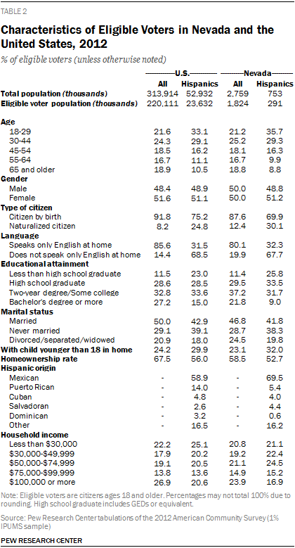 Characteristics of Eligible Voters in Nevada and the United States, 2012