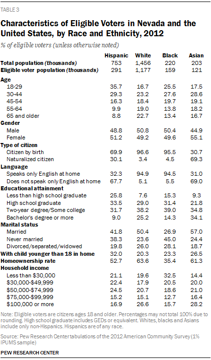 Characteristics of Eligible Voters in Nevada and the United States, by Race and Ethnicity, 2012