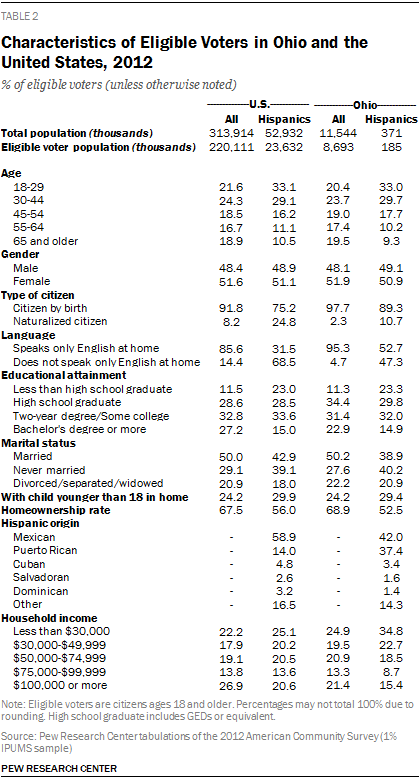 Characteristics of Eligible Voters in Ohio and the United States, 2012