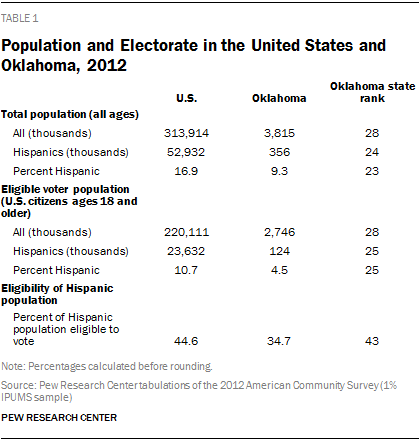 Population and Electorate in the United States and Oklahoma, 2012