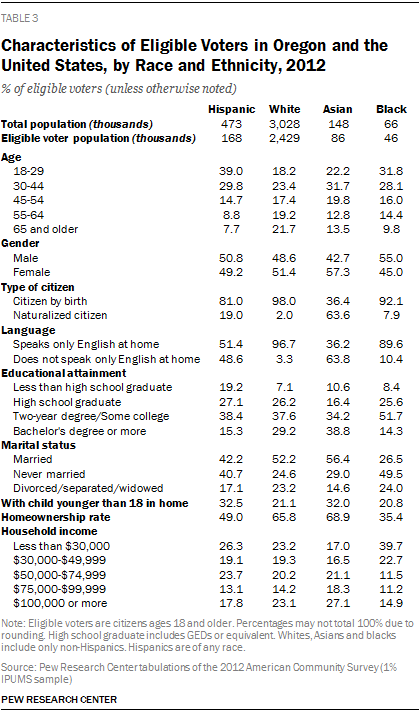 Characteristics of Eligible Voters in Oregon and the United States, by Race and Ethnicity, 2012