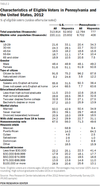 Characteristics of Eligible Voters in Pennsylvania and the United States, 2012