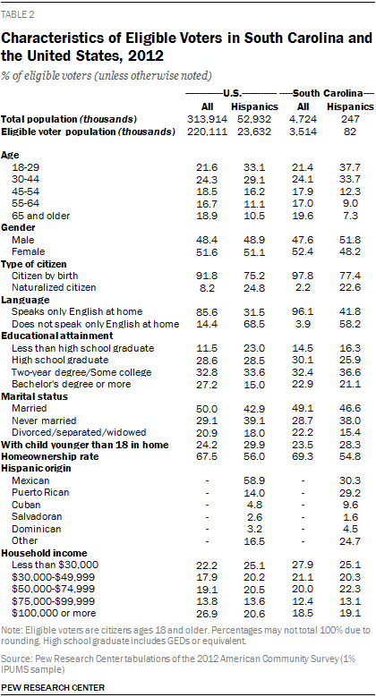 Characteristics of Eligible Voters in South Carolina and the United States, 2012