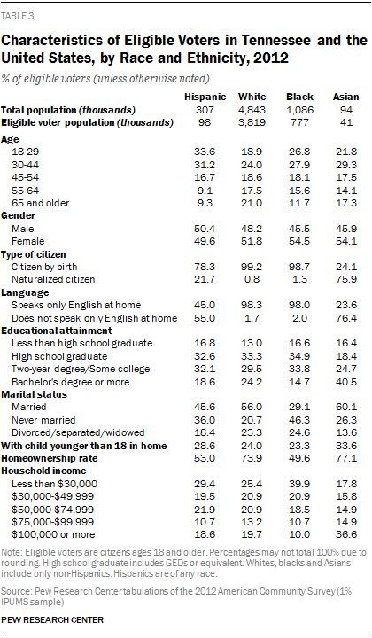 Characteristics of Eligible Voters in Tennessee and the United States, by Race and Ethnicity, 2012