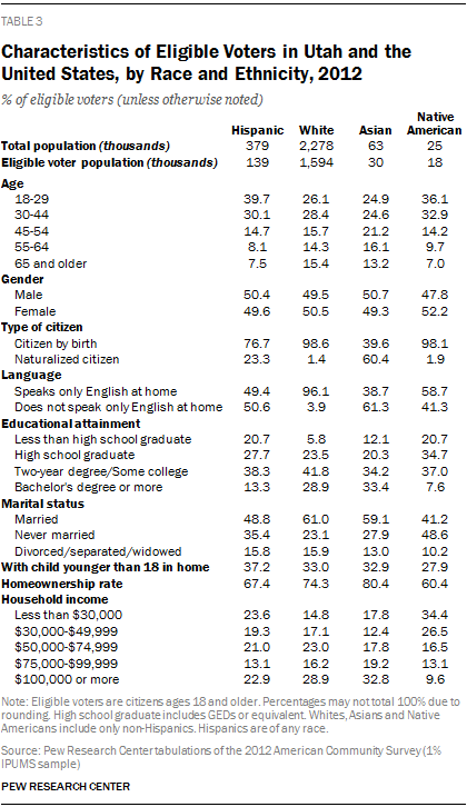 Characteristics of Eligible Voters in Utah and the United States, by Race and Ethnicity, 2012