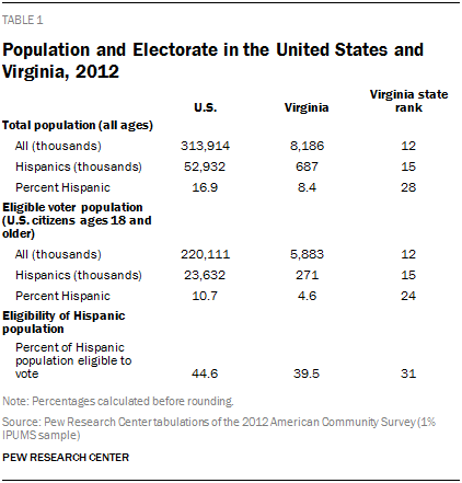 Population and Electorate in the United States and Virginia, 2012