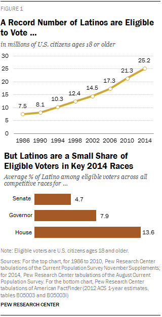 A Record Number of Latinos are Eligible to Vote … But Latinos are a Small Share of Eligible Voters in Key 2014 Races