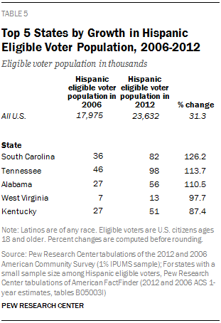 Top 5 States by Growth in Hispanic Eligible Voter Population, 2006-2012
