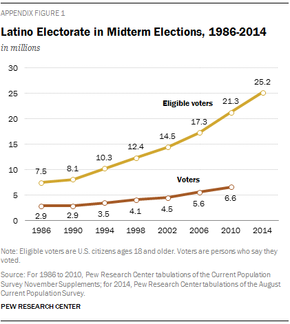 Latino Electorate in Midterm Elections, 1986-2014