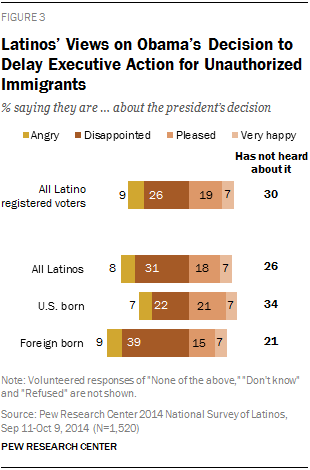 Latino Split on President's Decision to Delay Executive Action for Unauthorized Immigrants