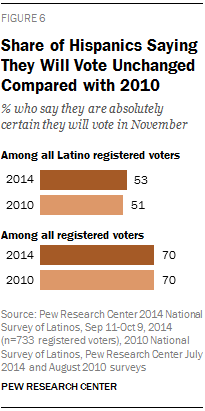 Share of Hispanics Saying They Will Vote Unchanged Compared with 2010