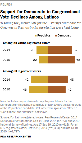 Decline in Support for Republicans Among Latinos