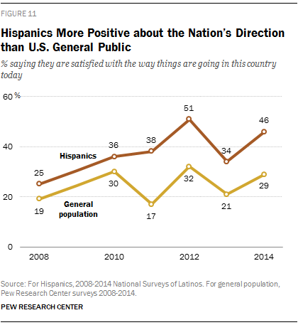 Hispanics More Positive about the Nation's Direction than U.S. General Public