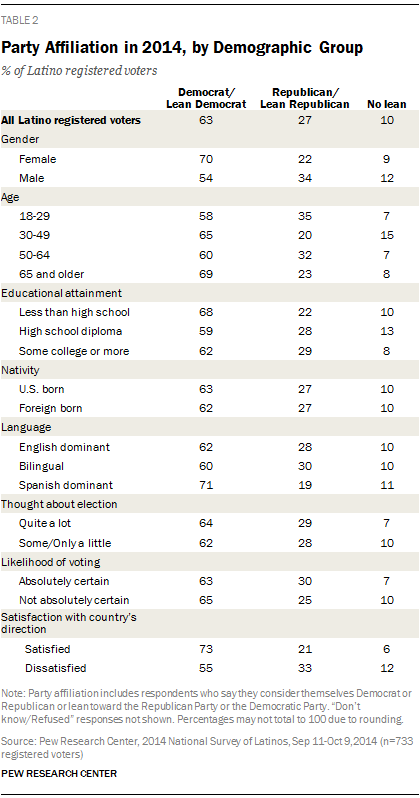 Party Affiliation in 2014, by Demographic Group