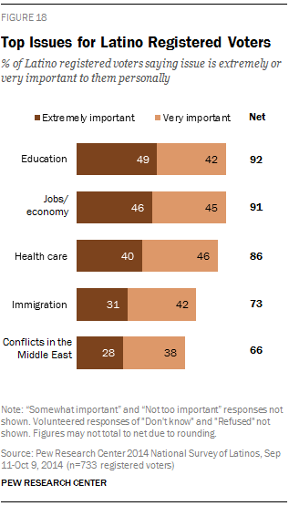 Top Issues for Latino Registered Voters