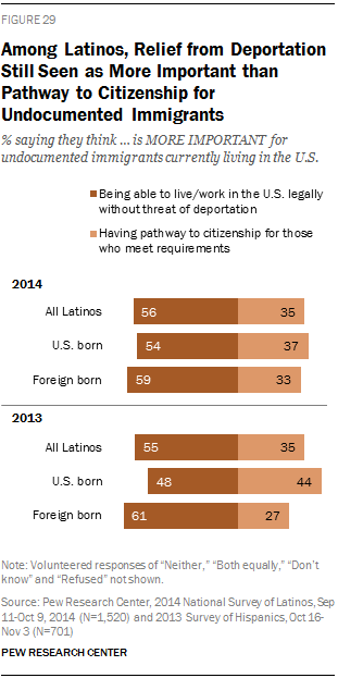 Among Latinos, Relief from Deportation Still Seen as More Important than Pathway to Citizenship for Undocumented Immigrants