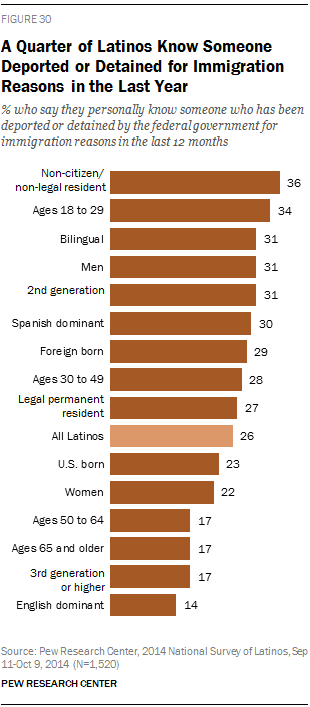 A Quarter of Latinos Know Someone Deported or Detained for Immigration Reasons in the Last Year