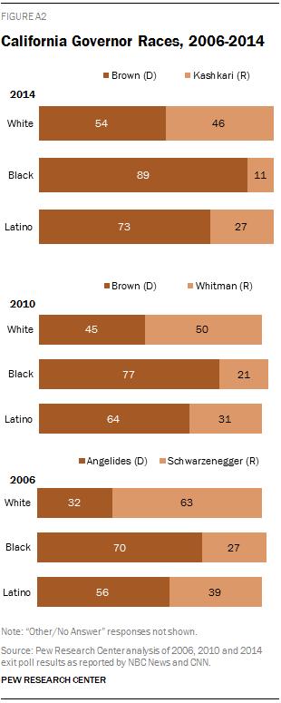 California Governor Races, 2006-2014