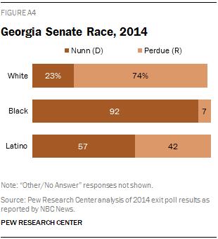 Georgia Senate Race, 2014