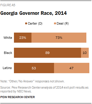 Georgia Governor Race, 2014