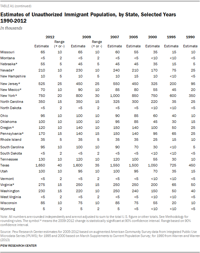 Estimates of Unauthorized Immigrant Population, by State, Selected Years 1990-2012