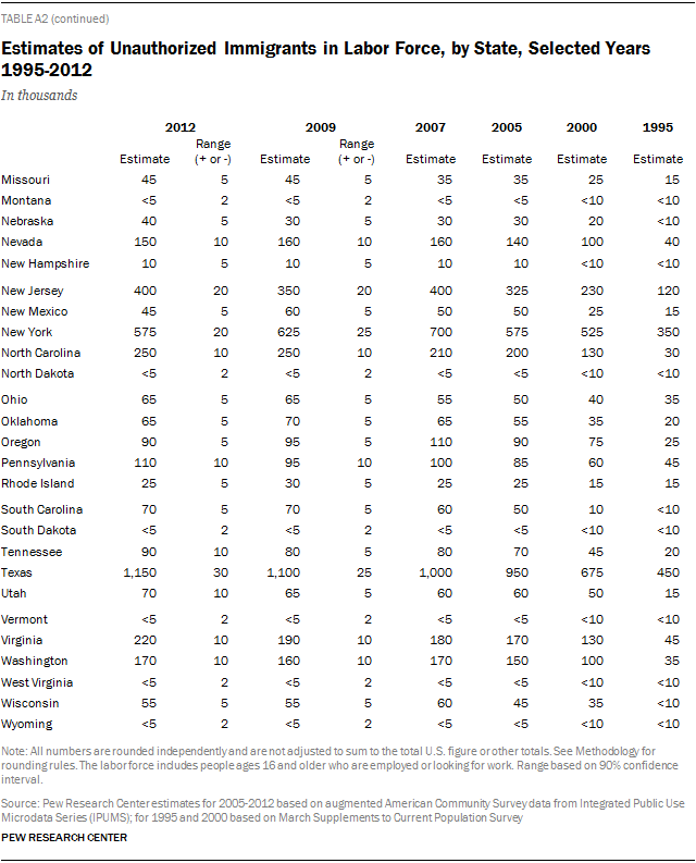 Estimates of Unauthorized Immigrants in Labor Force, by State, Selected Years 1995-2012